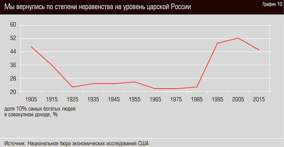 Из доклада «От Советов до олигархов: неравенство и имущество в России, 1905–2016». Источник: Журнал